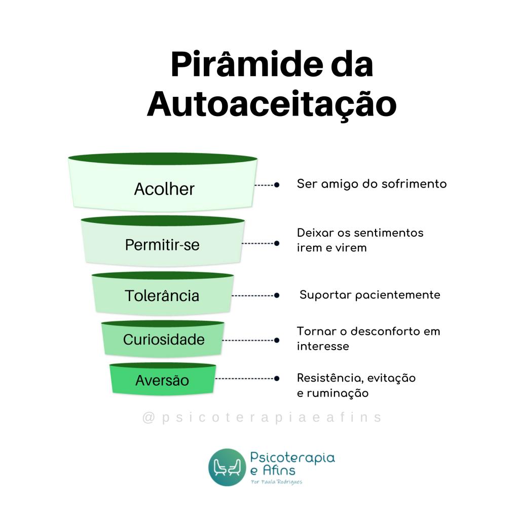 Essa imagem é a pirâmide da autoaceitação, baseada nos cinco estágios da autoaceitação descritos por Germer em 2009. A tradução e adaptação do conteúdo foi feita por Paula Rodrigues, profissional responsável pelo Psicoterapiaeafins.